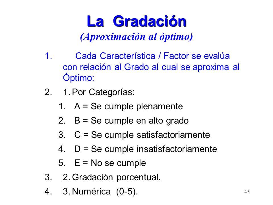 La Gradación La Gradación (Aproximación al óptimo) 1. Cada Característica / Factor se evalúa con relación al Grado al cual se aproxima al Óptimo: 2.1.