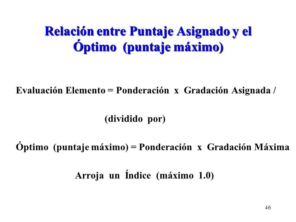 Relación entre Puntaje Asignado y el Óptimo (puntaje máximo) Evaluación Elemento = Ponderación x Gradación Asignada / (dividido por) Óptimo (puntaje m
