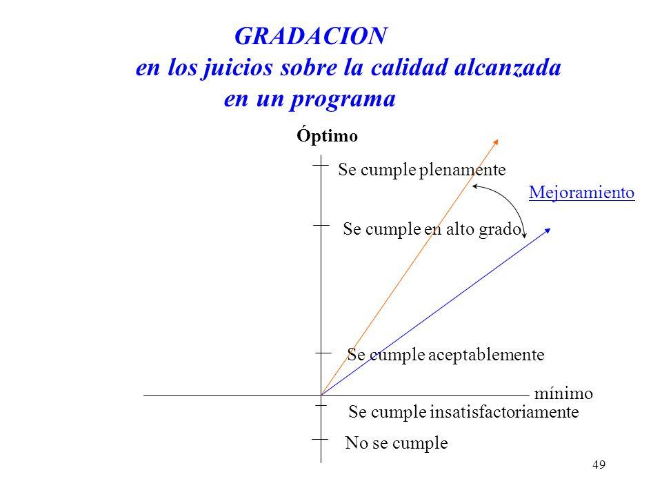 GRADACION en los juicios sobre la calidad alcanzada en un programa mínimo Óptimo Se cumple plenamente Se cumple en alto grado Se cumple aceptablemente