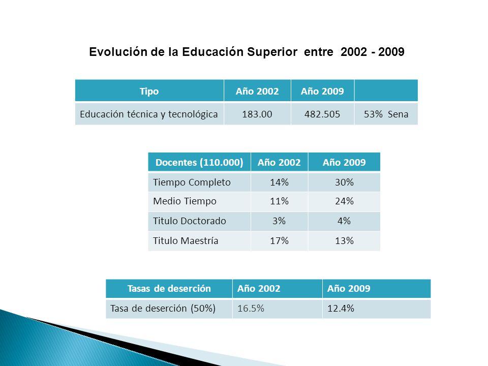 TipoAño 2002Año 2009 Educación técnica y tecnológica183.00482.50553% Sena Evolución de la Educación Superior entre 2002 - 2009 Docentes (110.000)Año 2