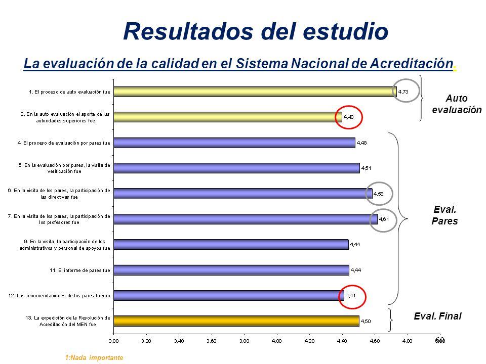 La evaluación de la calidad en el Sistema Nacional de Acreditación. 1:Nada importante Resultados del estudio Auto evaluación Eval. Pares Eval. Final 6