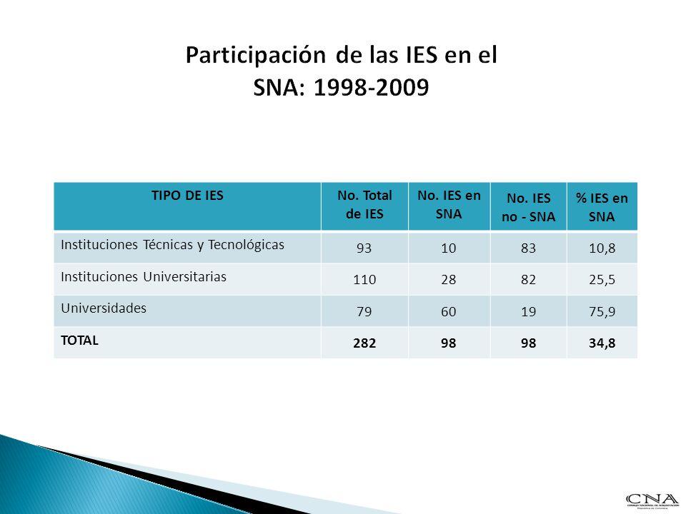 TIPO DE IESNo. Total de IES No. IES en SNA No. IES no - SNA % IES en SNA Instituciones Técnicas y Tecnológicas 93108310,8 Instituciones Universitarias