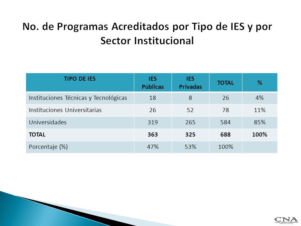 TIPO DE IESIES Públicas IES Privadas TOTAL% Instituciones Técnicas y Tecnológicas188264% Instituciones Universitarias26527811% Universidades3192655848