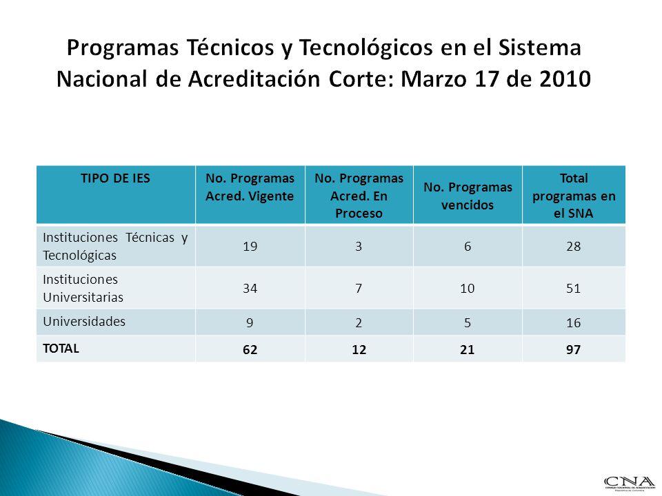 TIPO DE IESNo. Programas Acred. Vigente No. Programas Acred. En Proceso No. Programas vencidos Total programas en el SNA Instituciones Técnicas y Tecn