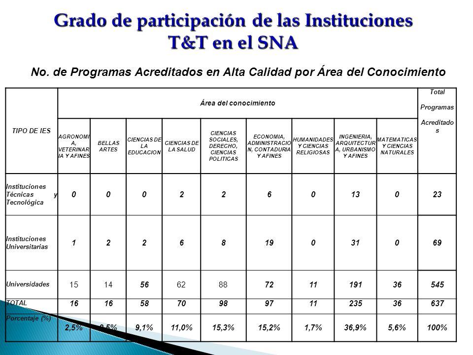 Grado de participación de las Instituciones T&T en el SNA No. de Programas Acreditados en Alta Calidad por Área del Conocimiento TIPO DE IES Área del