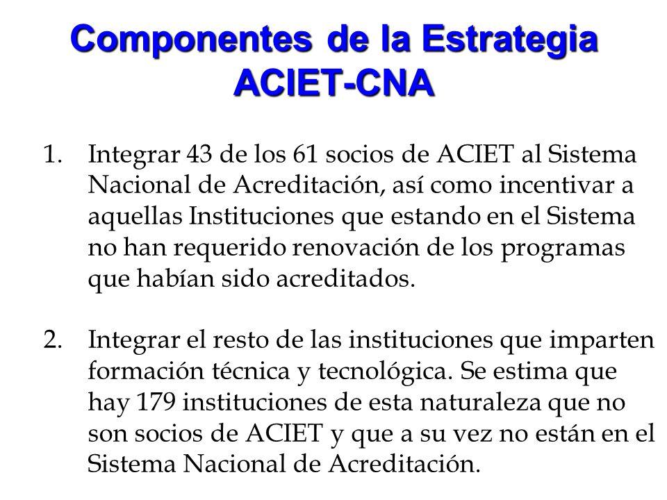 Componentes de la Estrategia ACIET-CNA 1.Integrar 43 de los 61 socios de ACIET al Sistema Nacional de Acreditación, así como incentivar a aquellas Ins