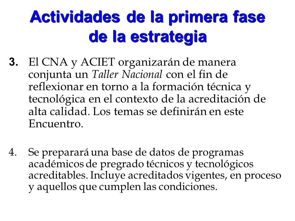 Actividades de la primera fase de la estrategia 3. El CNA y ACIET organizarán de manera conjunta un Taller Nacional con el fin de reflexionar en torno