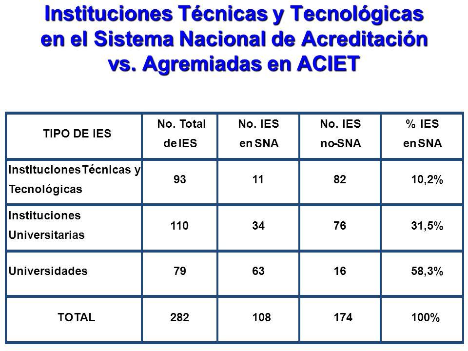 Instituciones Técnicas y Tecnológicas en el Sistema Nacional de Acreditación vs. Agremiadas en ACIET TIPO DE IES No. Total deIES No.IES enSNA No.IES n
