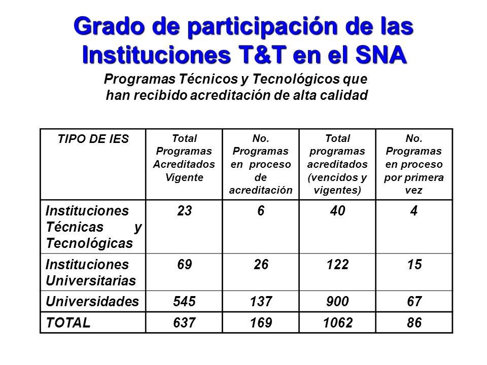 Grado de participación de las Instituciones T&T en el SNA Programas Técnicos y Tecnológicos que han recibido acreditación de alta calidad TIPO DE IES