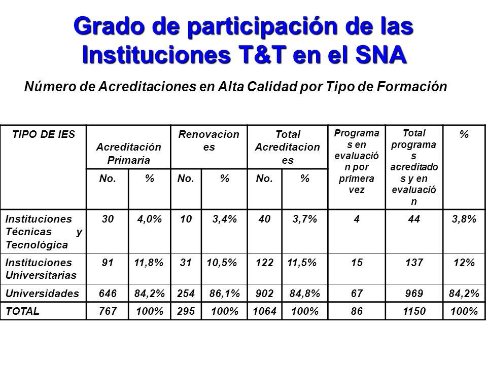 Grado de participación de las Instituciones T&T en el SNA Número de Acreditaciones en Alta Calidad por Tipo de Formación TIPO DE IES Acreditación Prim