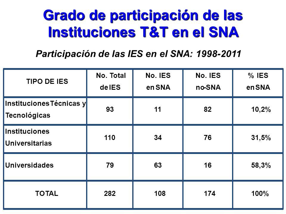 Grado de participación de las Instituciones T&T en el SNA Participación de las IES en el SNA: 1998-2011 TIPO DE IES No. Total deIES No.IES enSNA No.IE