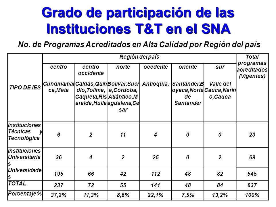 Grado de participación de las Instituciones T&T en el SNA No. de Programas Acreditados en Alta Calidad por Región del país TIPO DE IES Región del país