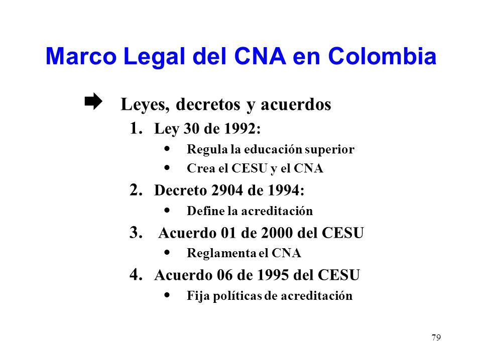 Marco Legal del CNA en Colombia Leyes, decretos y acuerdos 1. Ley 30 de 1992: Regula la educación superior Crea el CESU y el CNA 2. Decreto 2904 de 19