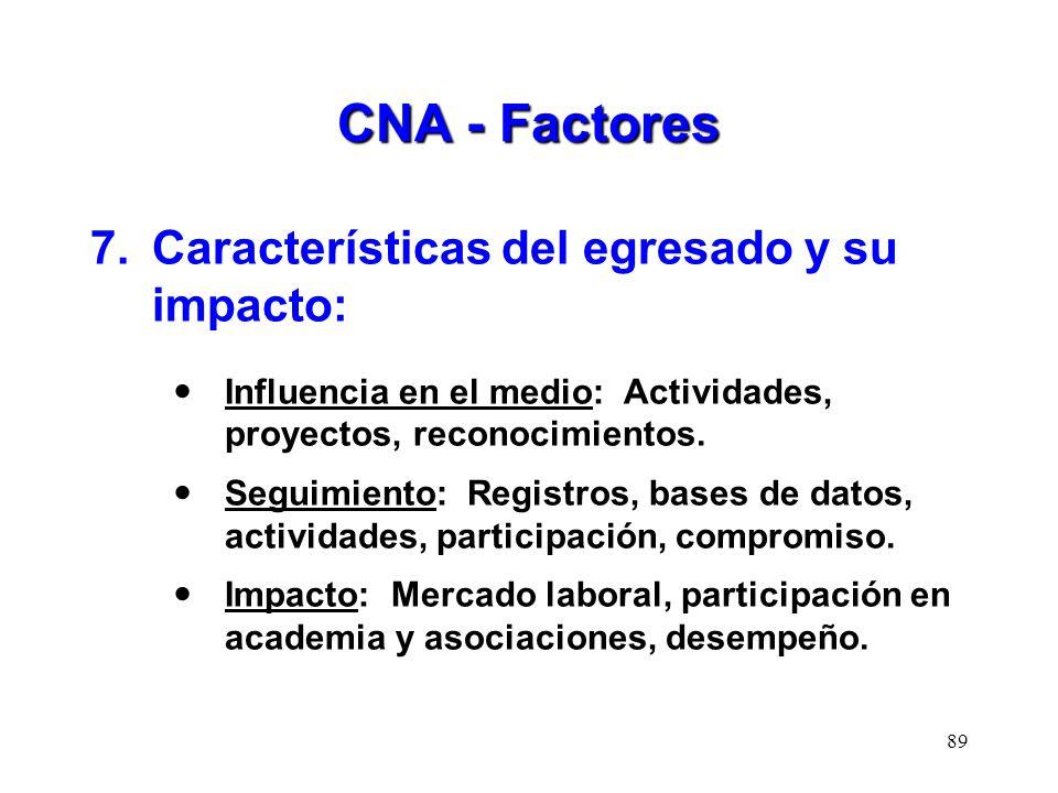 CNA - Factores 7.Características del egresado y su impacto: Influencia en el medio: Actividades, proyectos, reconocimientos. Seguimiento: Registros, b