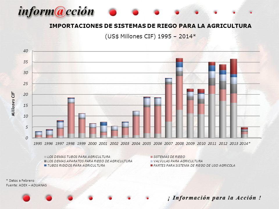 IMPORTACIONES DE SISTEMAS DE RIEGO PARA LA AGRICULTURA (US$ Millones CIF) 1995 – 2014* * Datos a Febrero Fuente: ADEX – ADUANAS
