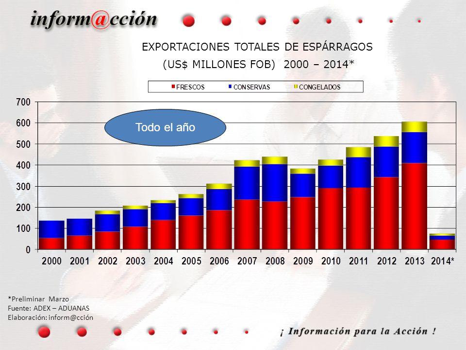 EXPORTACIONES TOTALES DE ESPÁRRAGOS (US$ MILLONES FOB) 2000 – 2014* *Preliminar Marzo Fuente: ADEX – ADUANAS Elaboración: inform@cción Todo el año