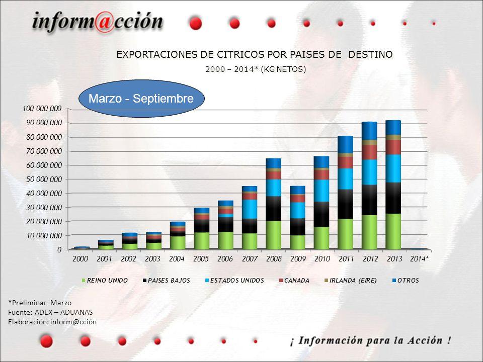 EXPORTACIONES DE CITRICOS POR PAISES DE DESTINO 2000 – 2014* (KG NETOS) Marzo - Septiembre *Preliminar Marzo Fuente: ADEX – ADUANAS Elaboración: infor