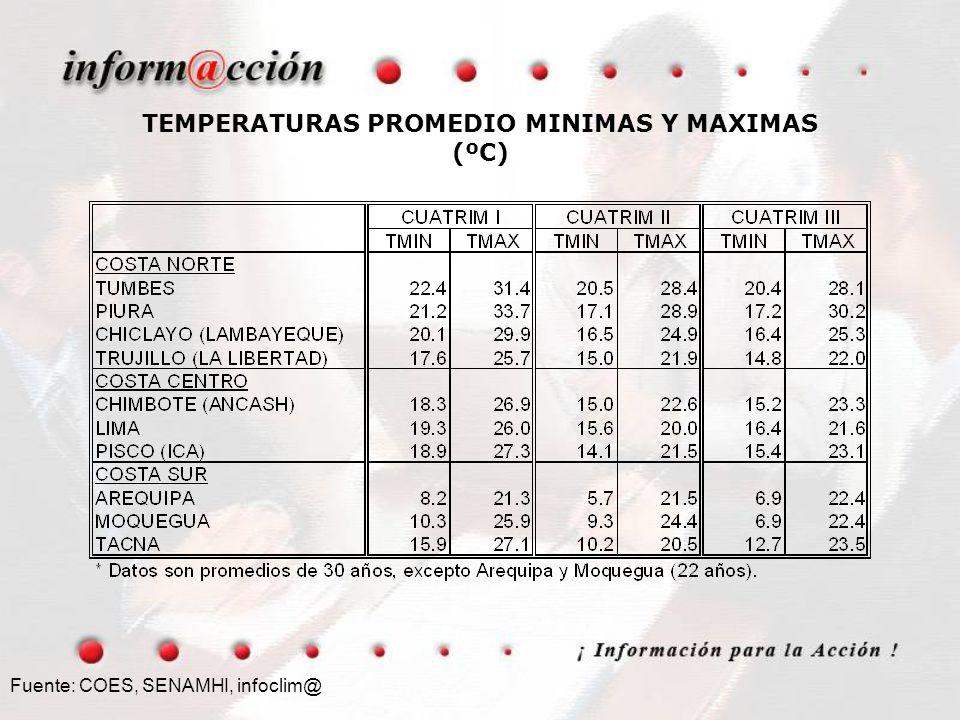 Fuente: COES, SENAMHI, infoclim@ TEMPERATURAS PROMEDIO MINIMAS Y MAXIMAS (ºC)