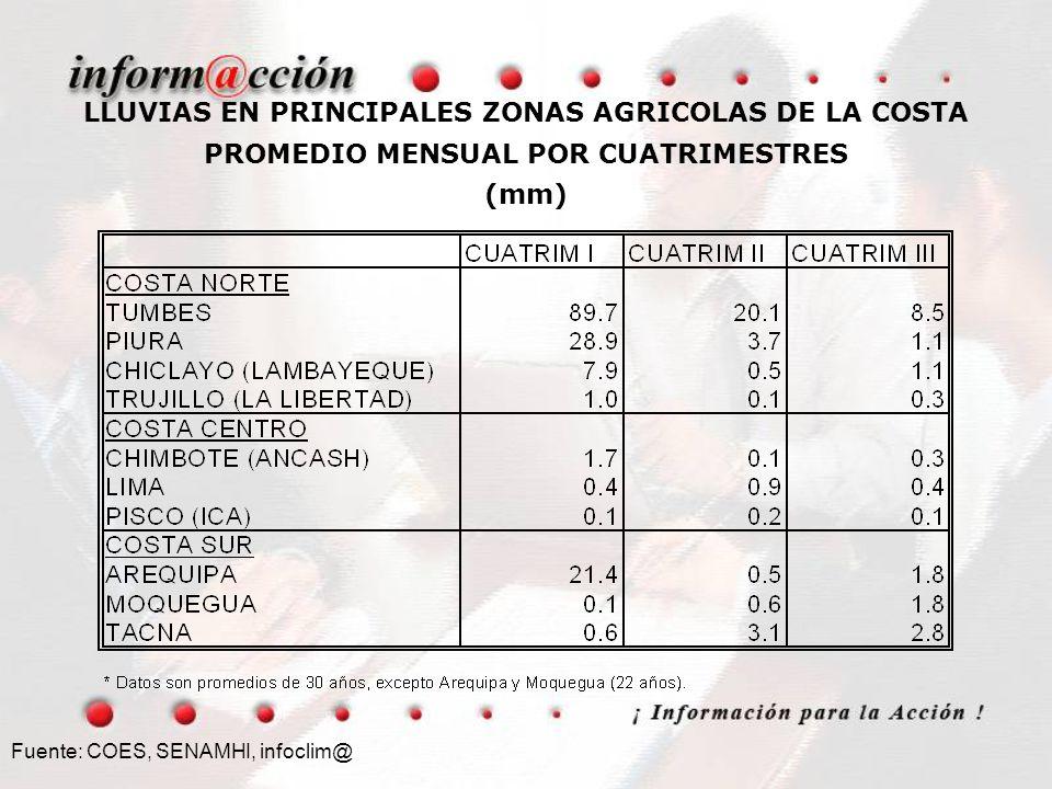 LLUVIAS EN PRINCIPALES ZONAS AGRICOLAS DE LA COSTA PROMEDIO MENSUAL POR CUATRIMESTRES (mm) Fuente: COES, SENAMHI, infoclim@