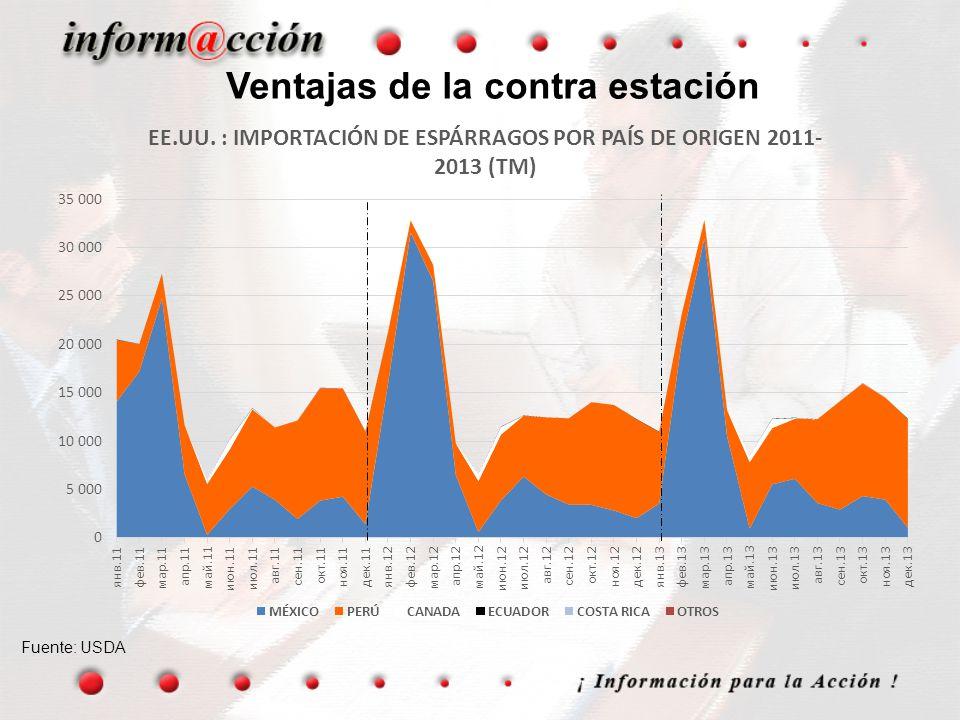 EXPORTACIONES HORTOFRUTICOLAS (US$ Millones FOB) 2000 – 2014 Fuente: ADEX – ADUANAS