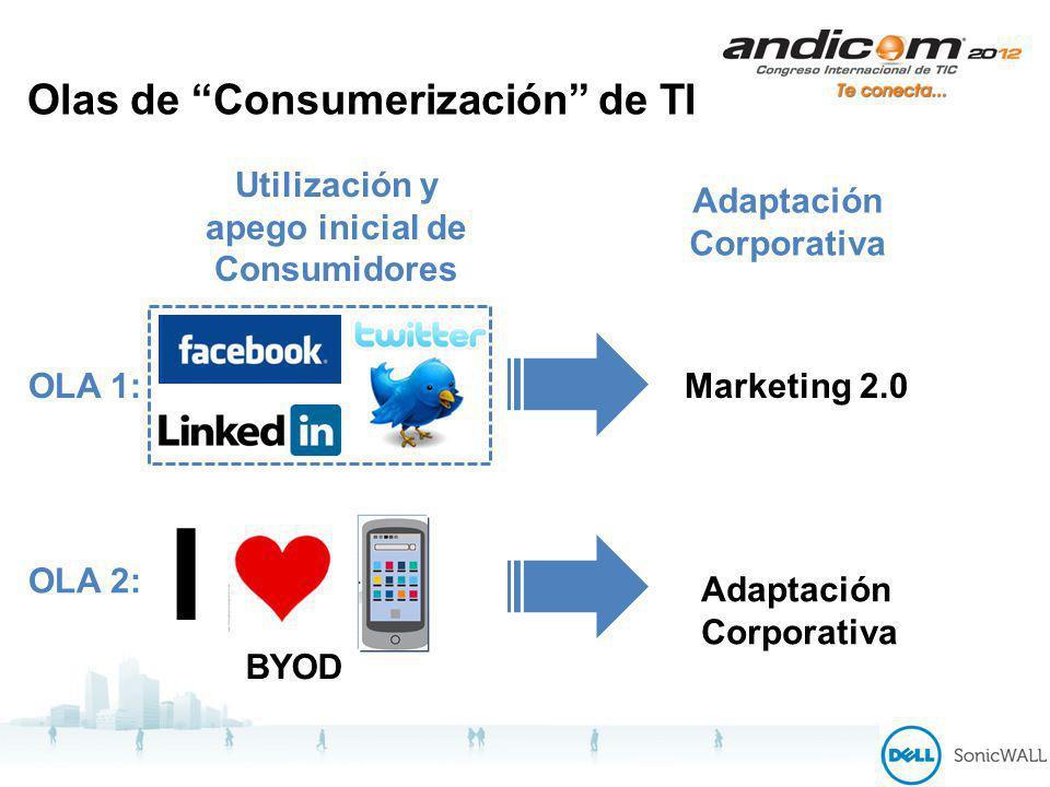 Olas de Consumerización de TI OLA 1: Utilización y apego inicial de Consumidores Adaptación Corporativa Marketing 2.0 OLA 2: I Adaptación Corporativa BYOD