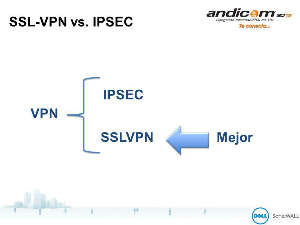 SSL-VPN vs. IPSEC VPN SSLVPN IPSEC Mejor