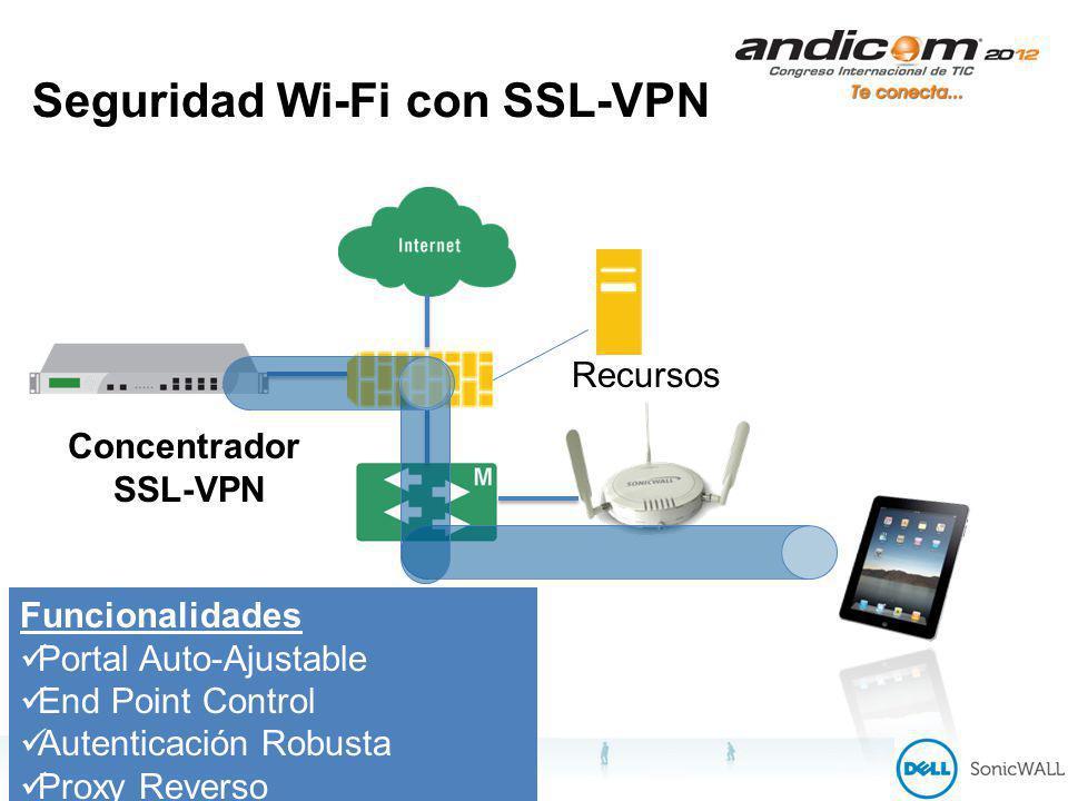 Seguridad Wi-Fi con SSL-VPN Concentrador SSL-VPN Funcionalidades Portal Auto-Ajustable End Point Control Autenticación Robusta Proxy Reverso Webificacion de Aplicaciones Recursos