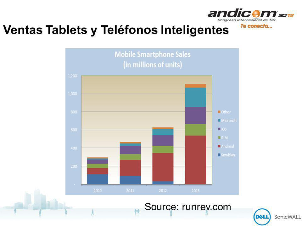 Ventas Tablets y Teléfonos Inteligentes Source: runrev.com