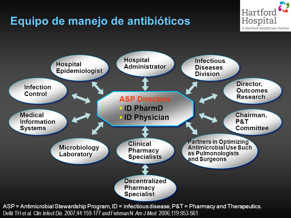 Equipo de manejo de antibióticos ASP = Antimicrobial Stewardship Program, ID = infectious disease, P&T = Pharmacy and Therapeutics.