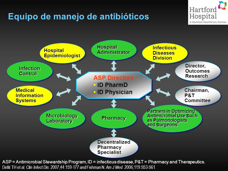 ASP = Antimicrobial Stewardship Program, ID = infectious disease, P&T = Pharmacy and Therapeutics.