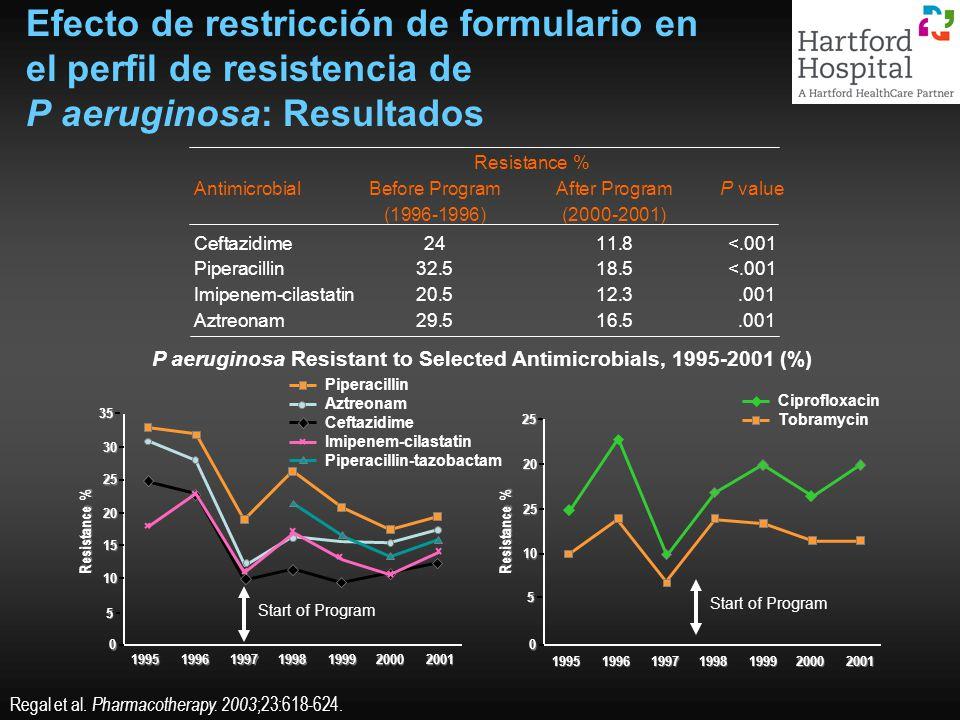 P aeruginosa Resistant to Selected Antimicrobials, 1995-2001 (%) Efecto de restricción de formulario en el perfil de resistencia de P aeruginosa: Resu