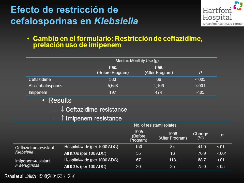 Efecto de restricción de cefalosporinas en Klebsiella Cambio en el formulario: Restricción de ceftazidime, prelación uso de imipenem Results – Ceftazi