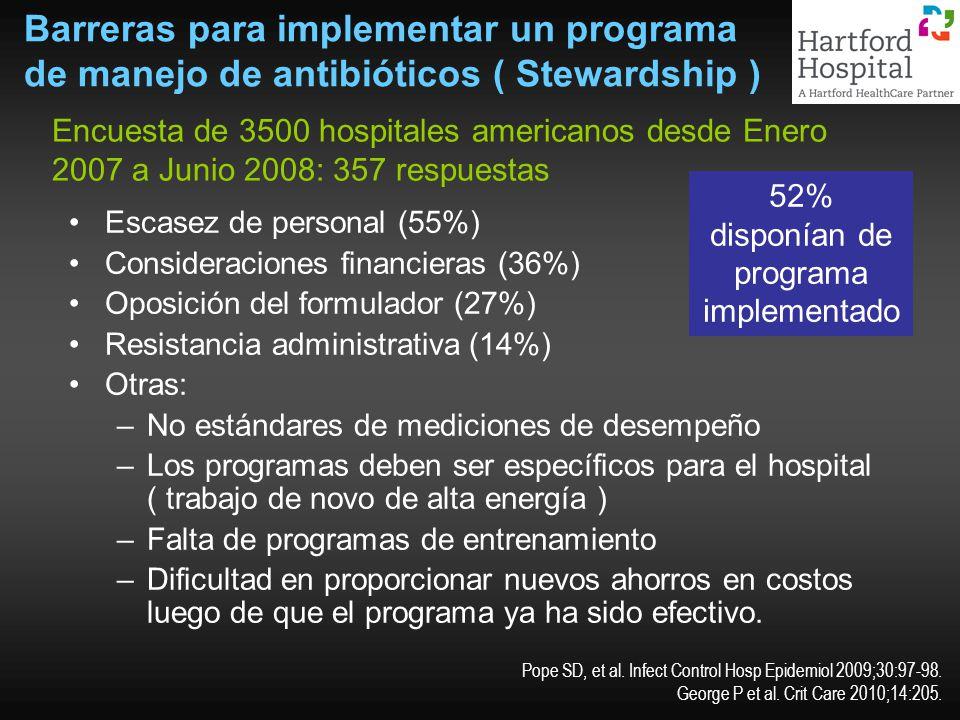 Barreras para implementar un programa de manejo de antibióticos ( Stewardship ) Escasez de personal (55%) Consideraciones financieras (36%) Oposición