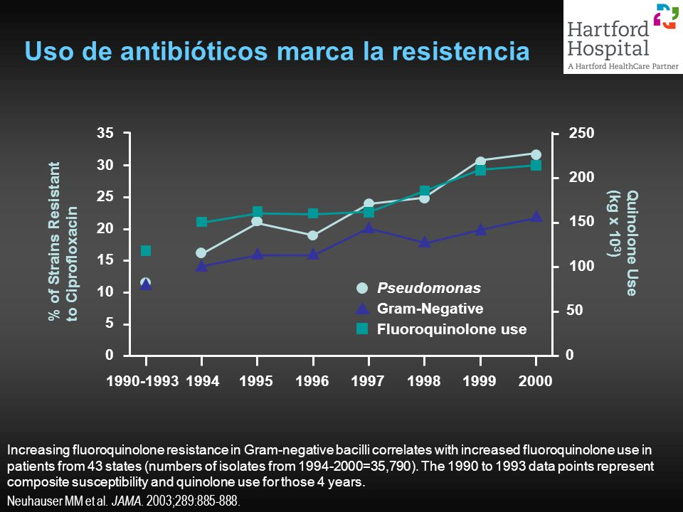 Uso de antibióticos marca la resistencia Increasing fluoroquinolone resistance in Gram-negative bacilli correlates with increased fluoroquinolone use in patients from 43 states (numbers of isolates from 1994-2000=35,790).