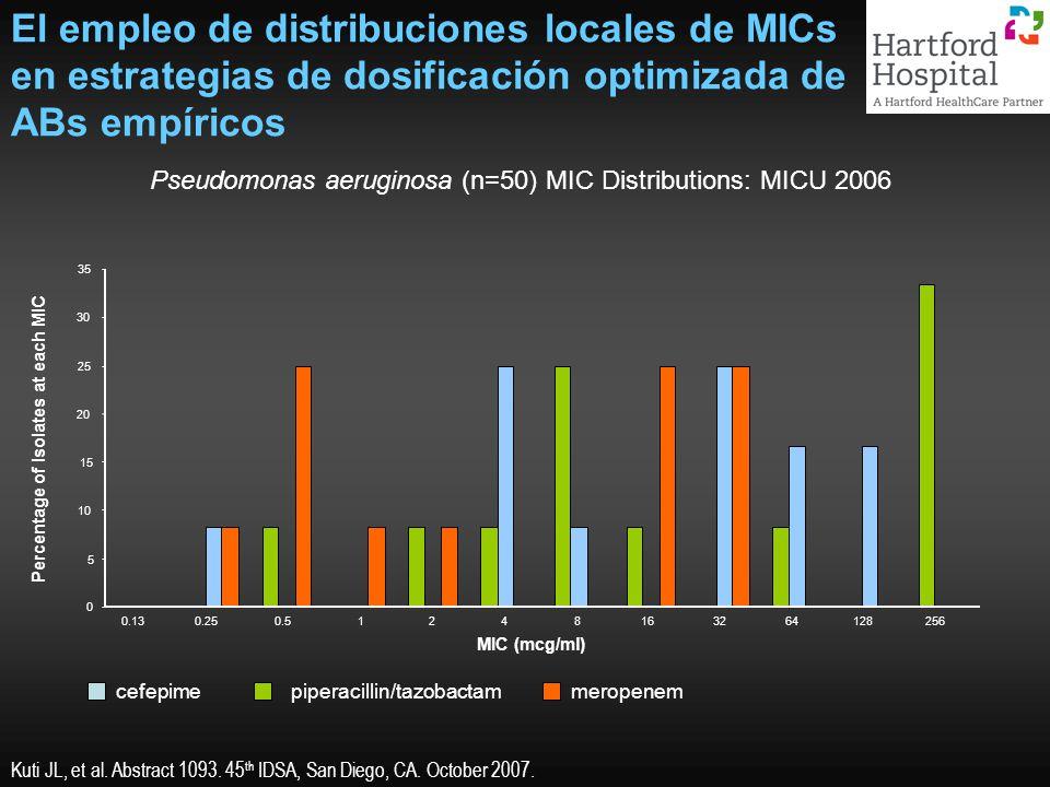 El empleo de distribuciones locales de MICs en estrategias de dosificación optimizada de ABs empíricos Pseudomonas aeruginosa (n=50) MIC Distributions