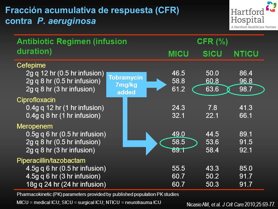Fracción acumulativa de respuesta (CFR) contra P. aeruginosa Antibiotic Regimen (infusion duration) CFR (%) MICUSICUNTICU Cefepime 2g q 12 hr (0.5 hr