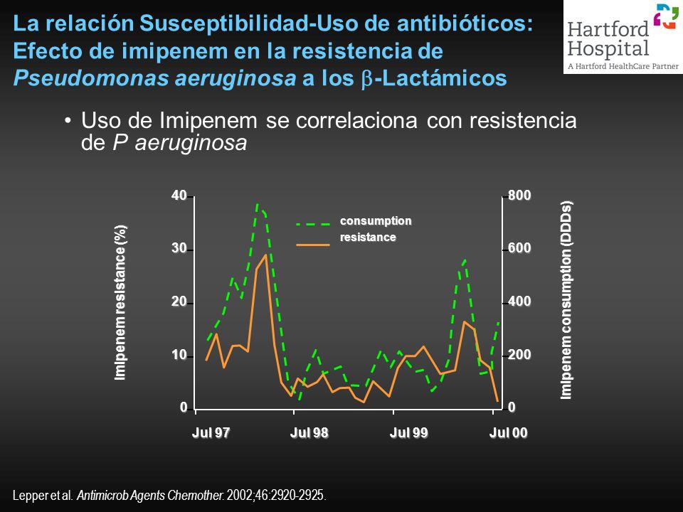 La relación Susceptibilidad-Uso de antibióticos: Efecto de imipenem en la resistencia de Pseudomonas aeruginosa a los -Lactámicos Uso de Imipenem se c