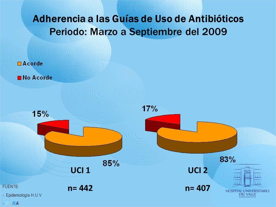 FUENTE: - Epidemiología H.U.V PURA - PURA Adherencia a las Guías de Uso de Antibióticos Periodo: Marzo a Septiembre del 2009 UCI 1 n= 442 UCI 2 n= 407