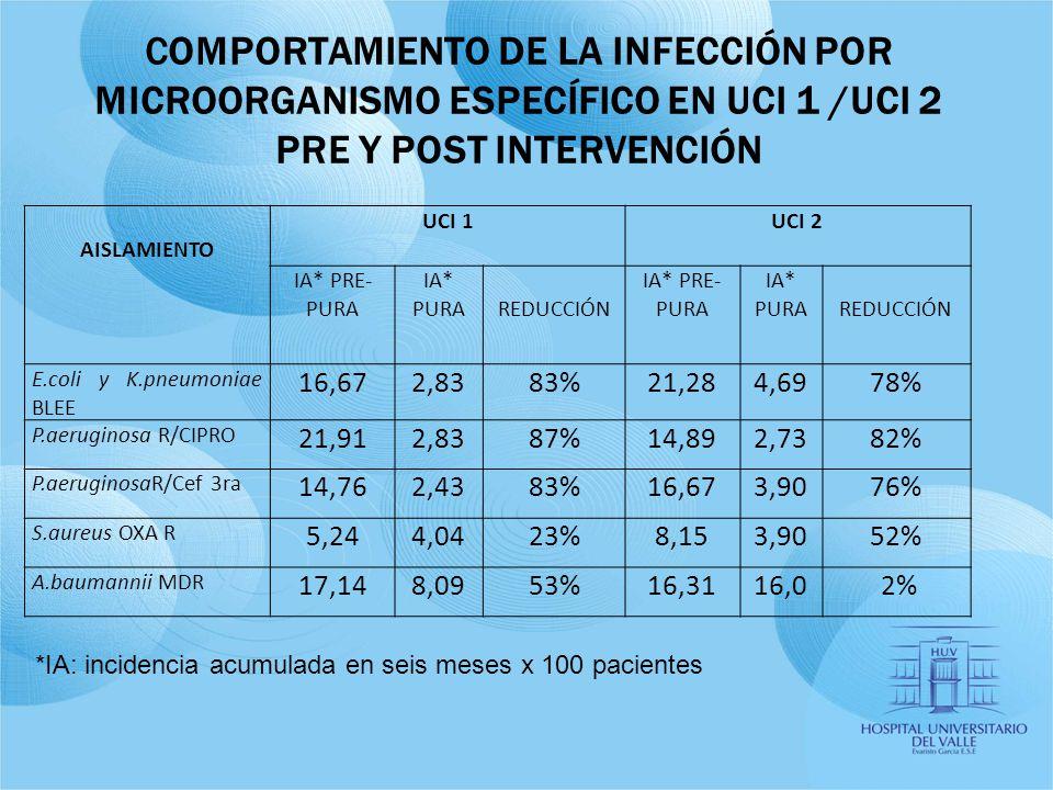 COMPORTAMIENTO DE LA INFECCIÓN POR MICROORGANISMO ESPECÍFICO EN UCI 1 /UCI 2 PRE Y POST INTERVENCIÓN *IA: incidencia acumulada en seis meses x 100 pac