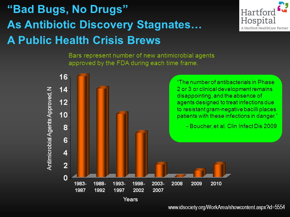 www.idsociety.org/WorkArea/showcontent.aspx?id=5554 Bad Bugs, No Drugs As Antibiotic Discovery Stagnates… A Public Health Crisis Brews Bars represent number of new antimicrobial agents approved by the FDA during each time frame.