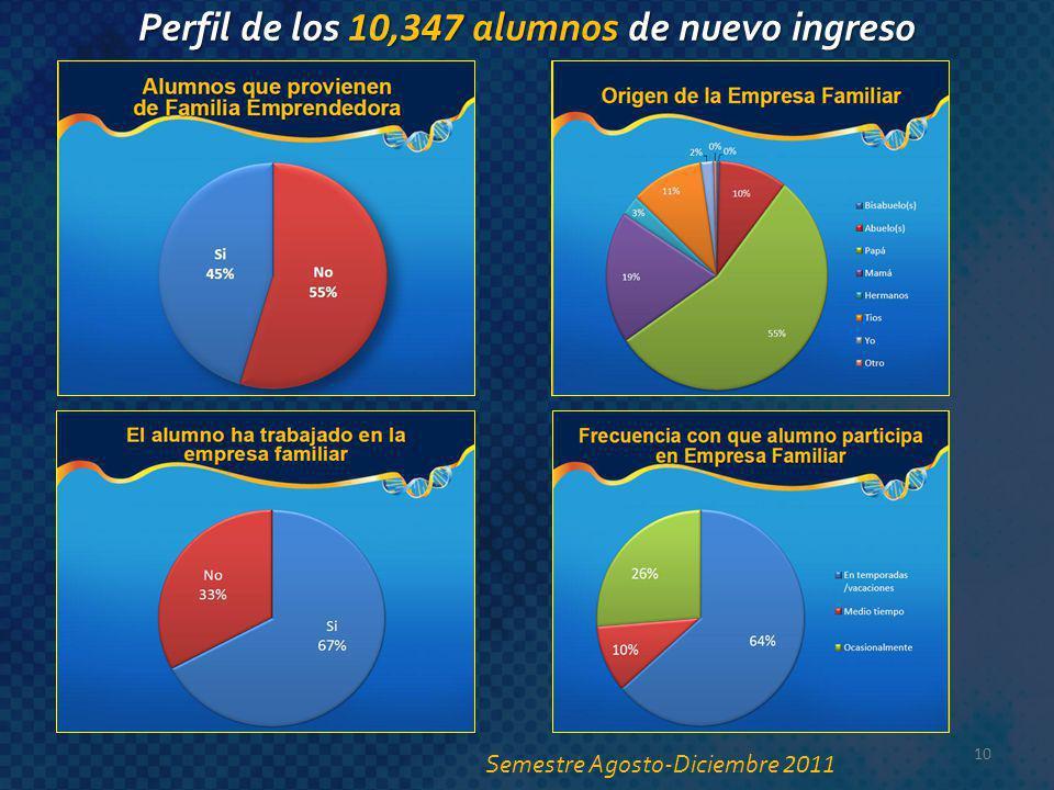 10 Perfil de los 10,347 alumnos de nuevo ingreso Semestre Agosto-Diciembre 2011