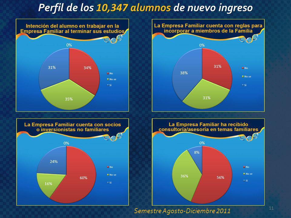 11 Perfil de los 10,347 alumnos de nuevo ingreso Semestre Agosto-Diciembre 2011