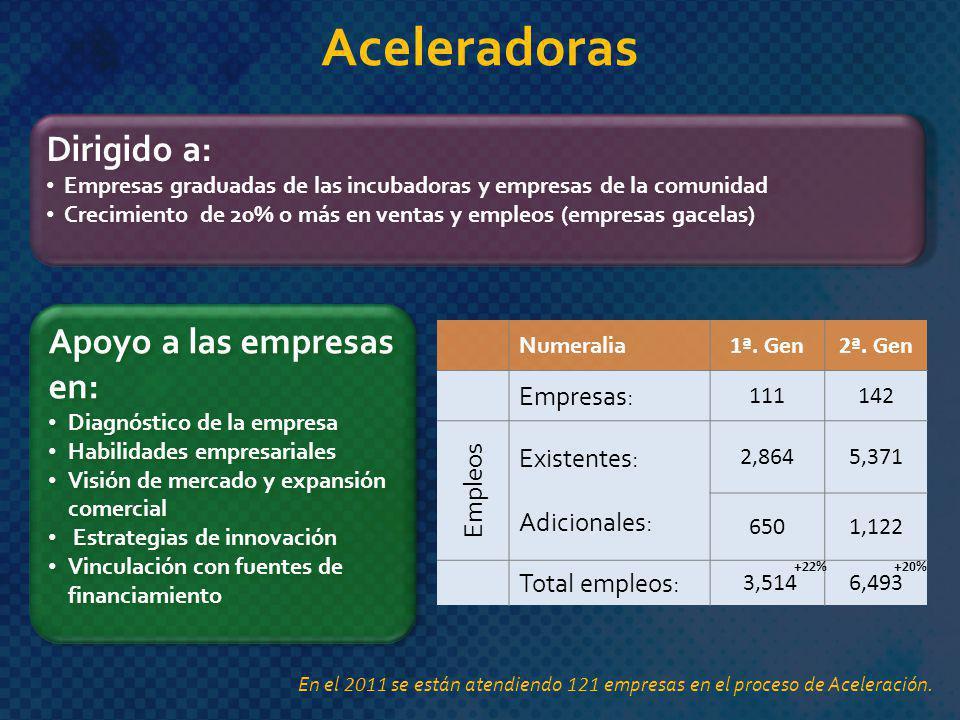 Dirigido a: Empresas graduadas de las incubadoras y empresas de la comunidad Crecimiento de 20% o más en ventas y empleos (empresas gacelas) Dirigido