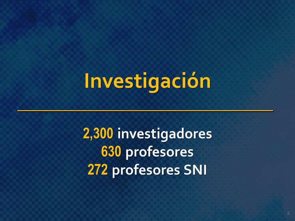 5 Investigación 2,300 investigadores 630 profesores 272 profesores SNI