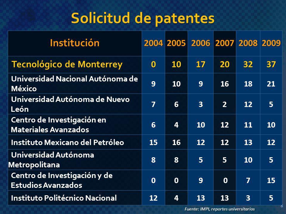 Solicitud de patentes 8 8 Institución200420052006200720082009 Tecnológico de Monterrey 01017203237 Universidad Nacional Autónoma de México 9109161821