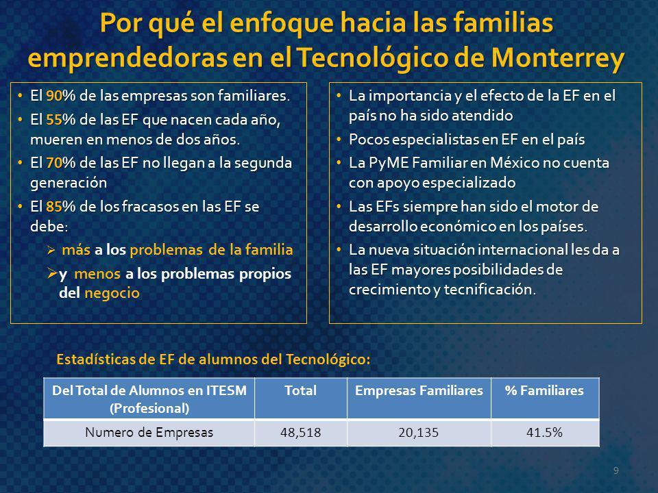 Por qué el enfoque hacia las familias emprendedoras en el Tecnológico de Monterrey El 90 % de las empresas son familiares. El 90 % de las empresas son
