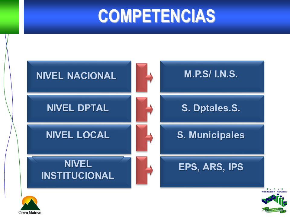 COMPETENCIAS NIVEL NACIONAL M.P.S/ I.N.S. NIVEL DPTAL S. Dptales.S. NIVEL LOCAL S. Municipales NIVEL INSTITUCIONAL EPS, ARS, IPS
