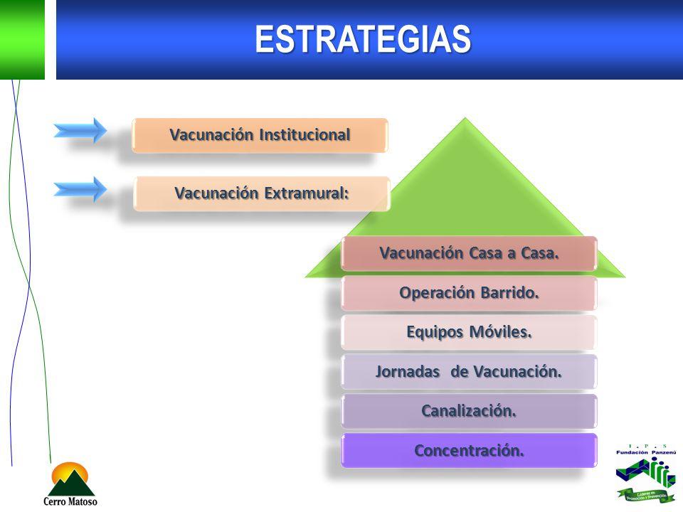 ESTRATEGIAS Vacunación Institucional Vacunación Extramural: Vacunación Casa a Casa. Operación Barrido. Equipos Móviles. Jornadas de Vacunación. Canali