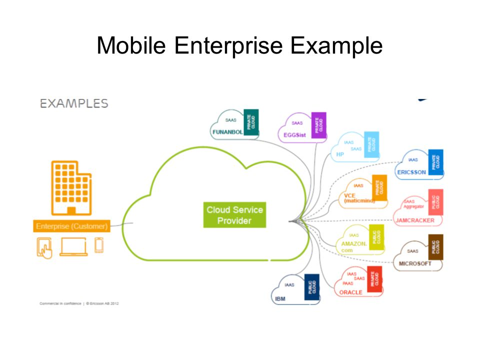 Mobile Enterprise Example