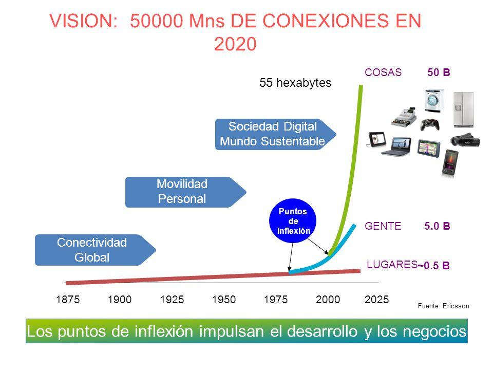 VISION: 50000 Mns DE CONEXIONES EN 2020 1875 1900 1925 1950 1975 2000 2025 50 B 5.0 B ~0.5 B LUGARES GENTE COSAS Puntos de inflexión Conectividad Global Movilidad Personal Sociedad Digital Mundo Sustentable Fuente: Ericsson Los puntos de inflexión impulsan el desarrollo y los negocios 55 hexabytes
